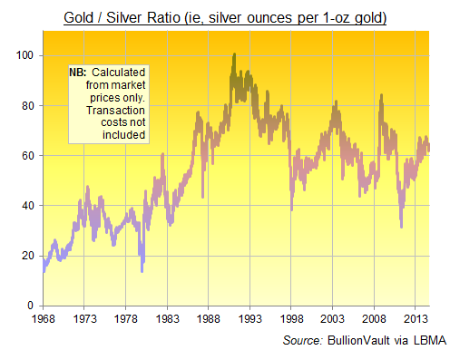 Gold / Silver Ratio, 1968-2014 at daily Fix prices (transaction costs not included)
