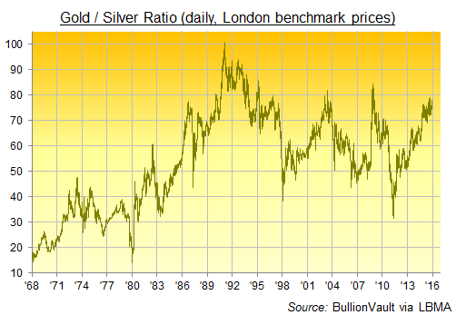 Gold silver ratio jumps near 6 year high as fed aftermath begins
