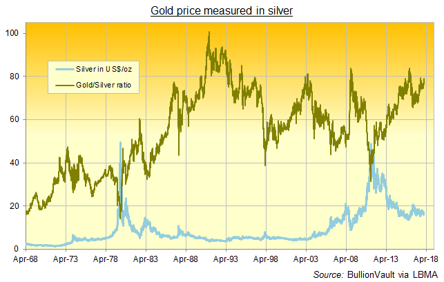 Chart of the Gold/Silver Ratio, daily since 1968. Source: BullionVault via LBMA
