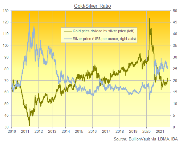 Chart of the Gold/Silver Ration, daily London benchmarks since 2010. Source: BullionVault