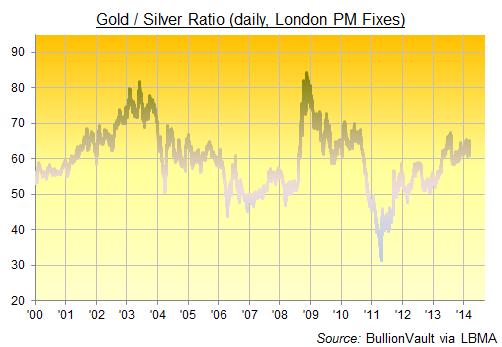 Ratio or et argent