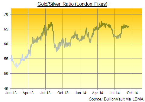 Gold / Silver Ratio, daily London Fix data