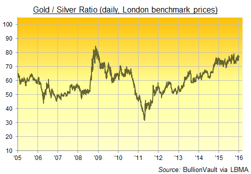 Gold/Silver Ratio, daily since 2005