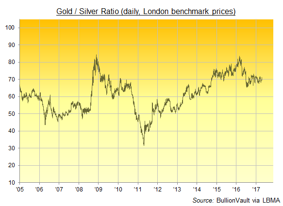 Chart of the Gold/Silver Ratio, daily since 2005 basis London benchmark prices