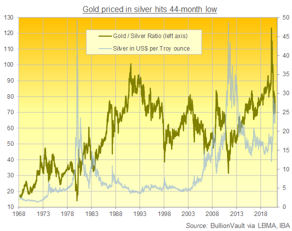 Chart of gold/silver ratio, daily London benchmarks. Source: BullionVault