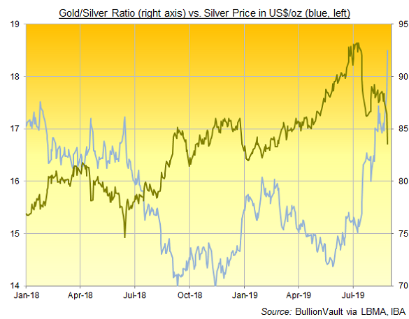 Chart of Gold/Silver Ratio. Source: BullionVault