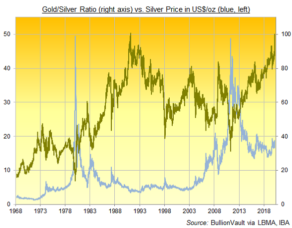 Chart of Gold/Silver Ratio, daily basis London benchmarks and spot peak 9 March 2020. Source: BullionVault