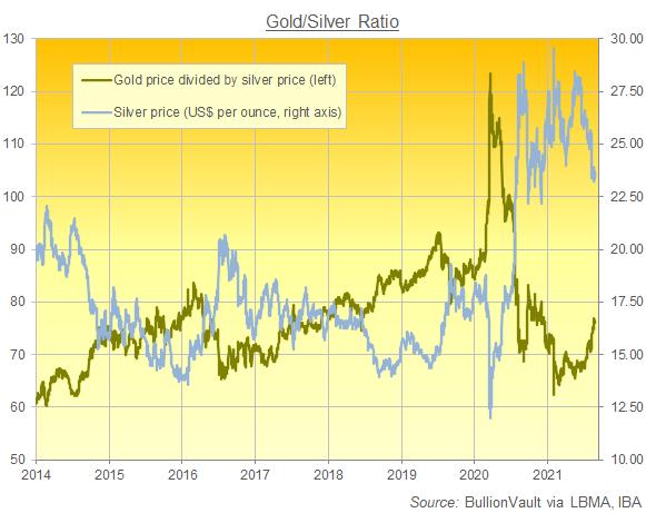 Chart of the Gold/Silver Ratio. Source: BullionVault