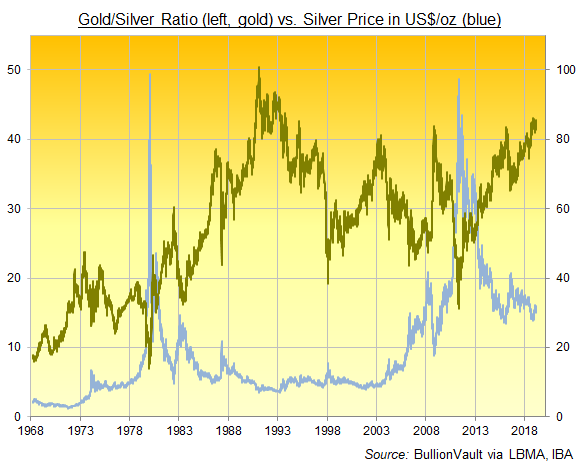 Chart of the Gold/Silver Ratio, daily since 1968. Source: BullionVault via London Fixes