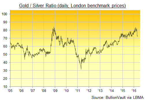 Chart of daily Gold/Silver Ratio, London prices, 205-2016