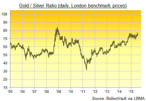 Gold / Silver Ratio, daily basis, last 10 years