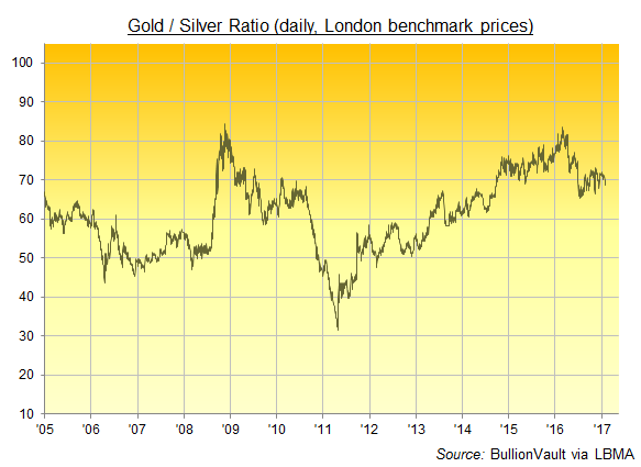 Chart of the Gold/Silver Ratio, daily London benchmarks, 2005 to 1 Feb 2017