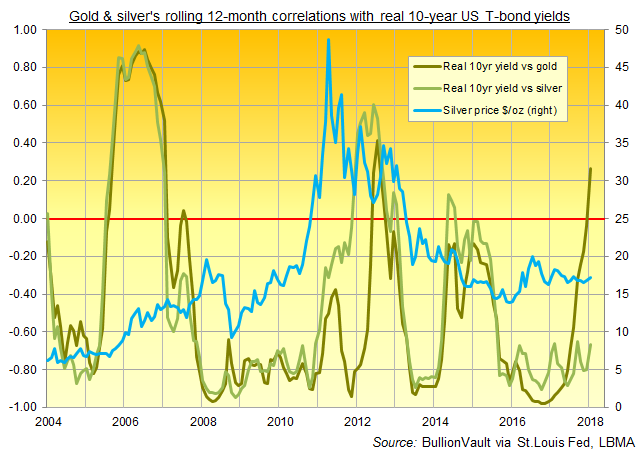 Chart of inflation-adjusted 10-year US Treasury bond yield's correlation with gold and silver, plus the silver price. Source: BullionVault via LBMA, St.Louis Fed