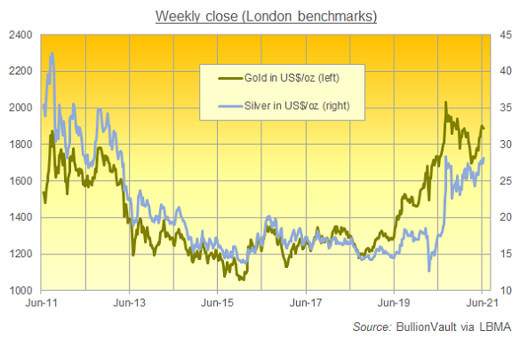 Gold and silver weekly close (LBMA benchmarks). Source: BullionVault
