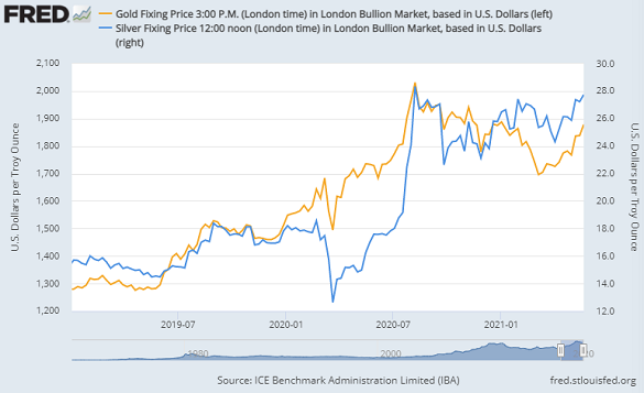 Chart of gold and silver priced in Dollars, London benchmarks weekly close. Source: St.Louis Fed via LBMA