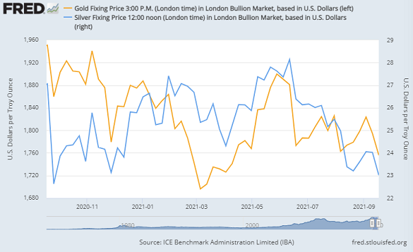 Gold and silver prices in USD per Troy ounce, Friday benchmarks in London bullion market. Source: St.Louis Fed via IBA/LBMA