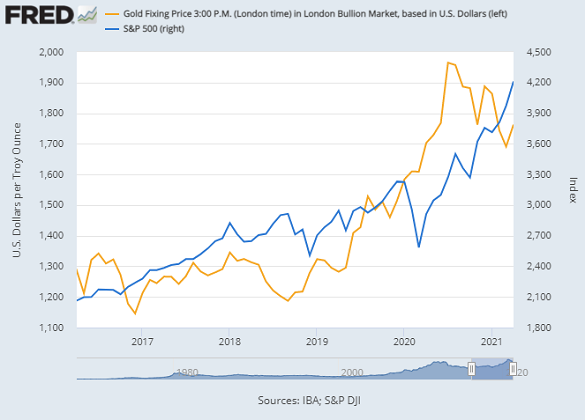 Chart of gold vs. US S&P500 index, month-end prices. Source: St.Louis Fed