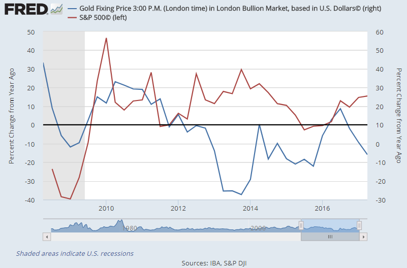 Chart of S&P500 vs Dollar gold price annual % change, quarterly basis. Source: St.Louis Fed