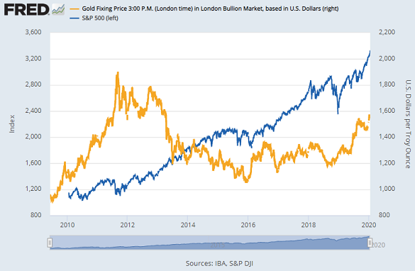 Chart of gold price vs. S&P500 stock index. Source: St.Louis Fed