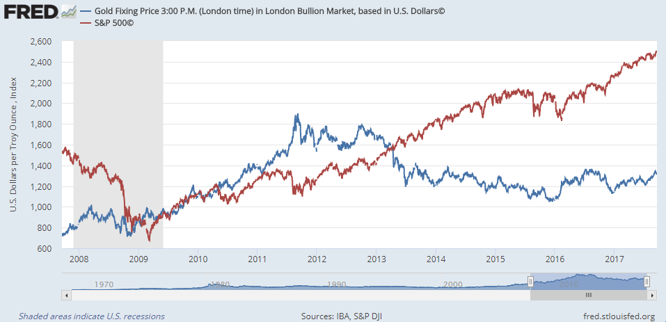 Chart of gold priced in Dollars per ounce vs. S&P500 index of US stocks