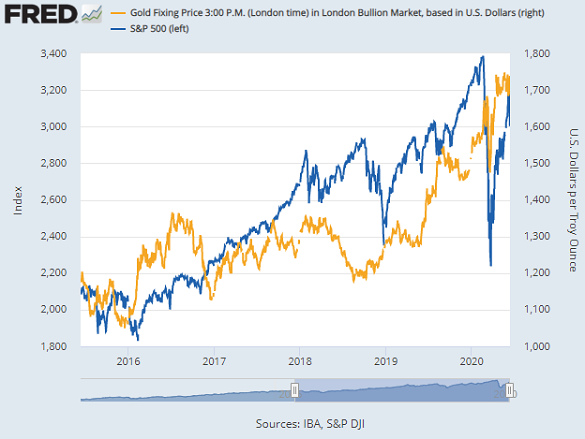 Chart of gold priced in Dollars vs. S&P500 index. Source: St.Louis Fed