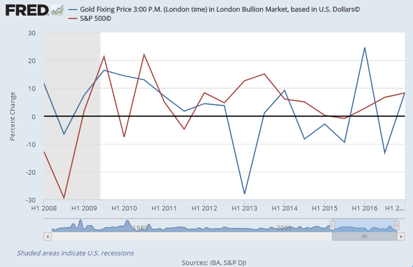 Chart of semi-annual percent change in Dollar gold price vs. S&P500 index. Source: St.Louis Fed