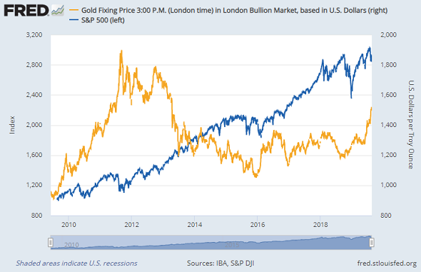 Chart of the S&P500 stock index vs. Dollar gold prices. Source: St.Louis Fed