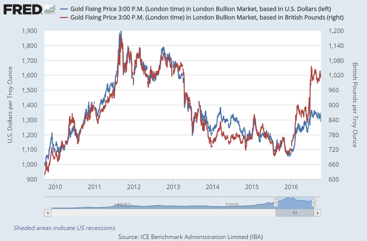 Chart of gold priced in Sterling (left) vs gold priced in US Dollars. Source: St.Louis Fed via LBMA