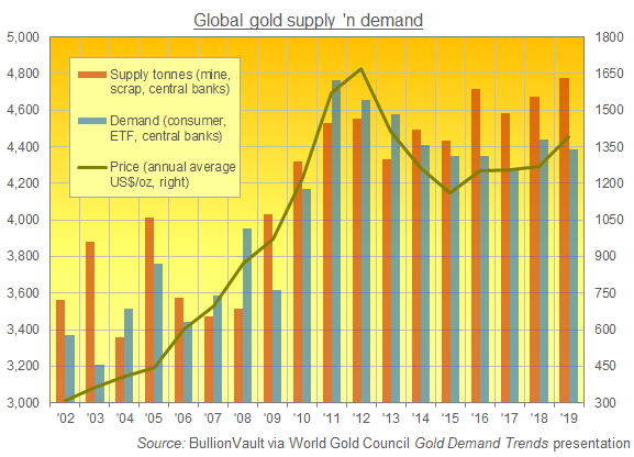 Chart of global gold market supply vs. demand, 2002-2019. Source: BullionVault via WGC's GDT (NB: Central banks' net action flipped from selling to buying in 2010)