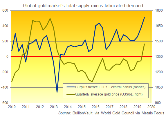 Chart of global gold market surplus before accounting for ETF or central-bank demand. Source: BullionVault via WGC