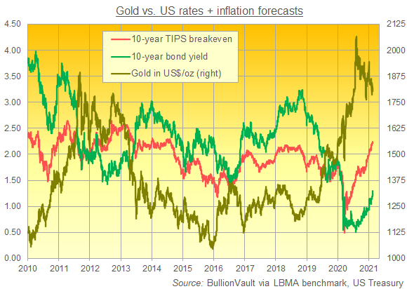Chart of Dollar gold price vs. 10-year US bond yields and inflation breakevens. Source: BullionVault