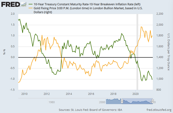 Gold priced in Dollars vs. 10-year US TIPS yield. Source: St.Louis Fed