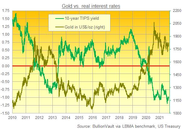 Gold priced in US Dollars vs. 10-year TIPS yields. Source: BullionVault