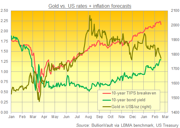 Gold price vs. 10-year US Treasury yields and implied break-even inflation rates. Source: BullionVault