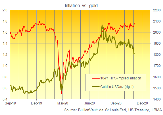 Chart of gold prices vs. 10-year TIPS-implied inflation forecasts. Source: BullionVault
