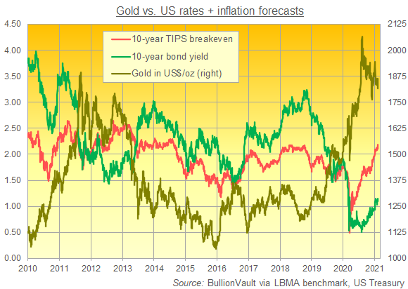 Chart of gold price vs. US nominal 10-year yields and implied inflation. Source: BullionVault
