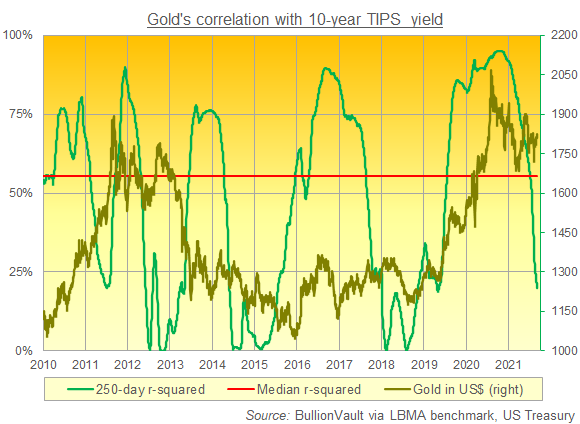 Chart of gold price's rolling 250-day r-squared coefficient with 10-yr US TIPS yields. Source: BullionVault