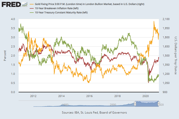 Chart of gold priced in US Dollars (right axis) versus nominal 10-year Treasury yields and market-implied 10-year inflation rates. Source: St.Louis Fed