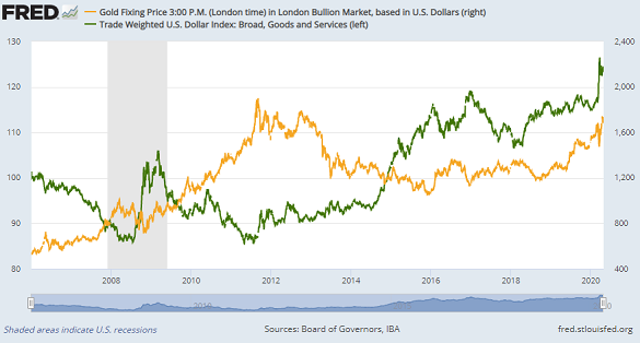 Chart of gold priced in US Dollars vs. the Dollar's trade-weighted currency index. Source: St.Louis Fed