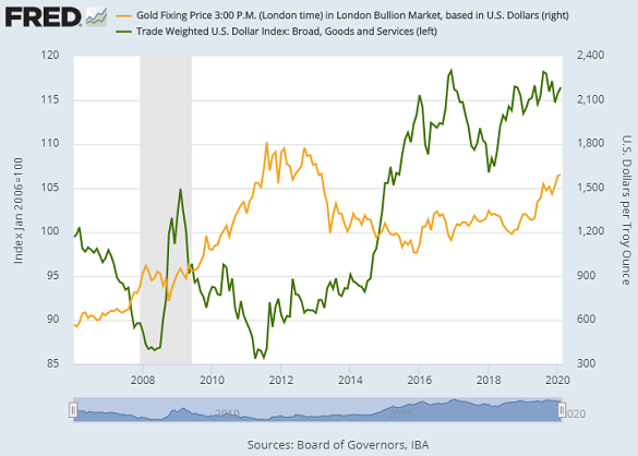 Chart of US Dollar index vs. gold priced in Dollars. Source: St.Louis Fed