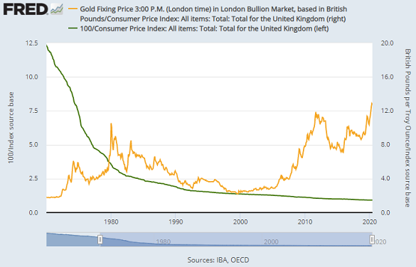 Chart of British Pound's purchasing power (vs. CPI inflation index) compared with gold's. Source: St.Louis Fed