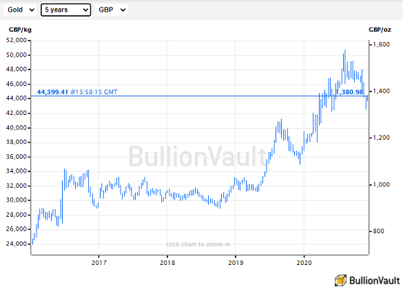 Gold priced in British Pounds since David Cameron called the Brexit referendum in Feb 2016. Source: BullionVault