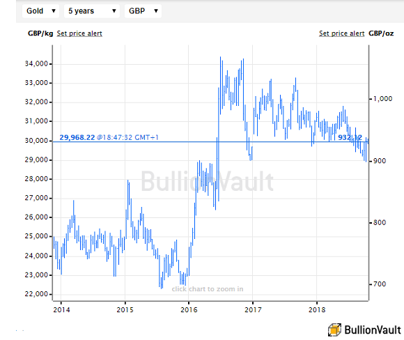 Chart of the UK gold price in Pounds per ounce, last 5 years. Source: BullionVault