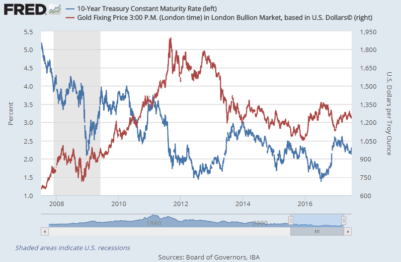 Chart of 10-year US Treasury bond yields vs Dollar gold price. Source: St.Louis Fed