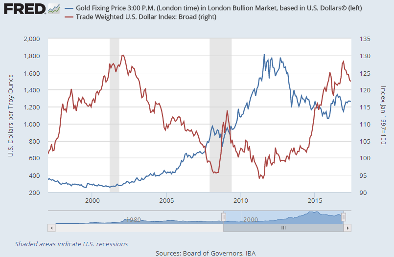 Chart of gold price in Dollars vs. the Dollar's broad trade-weighted index. Source: St.Louis Fed