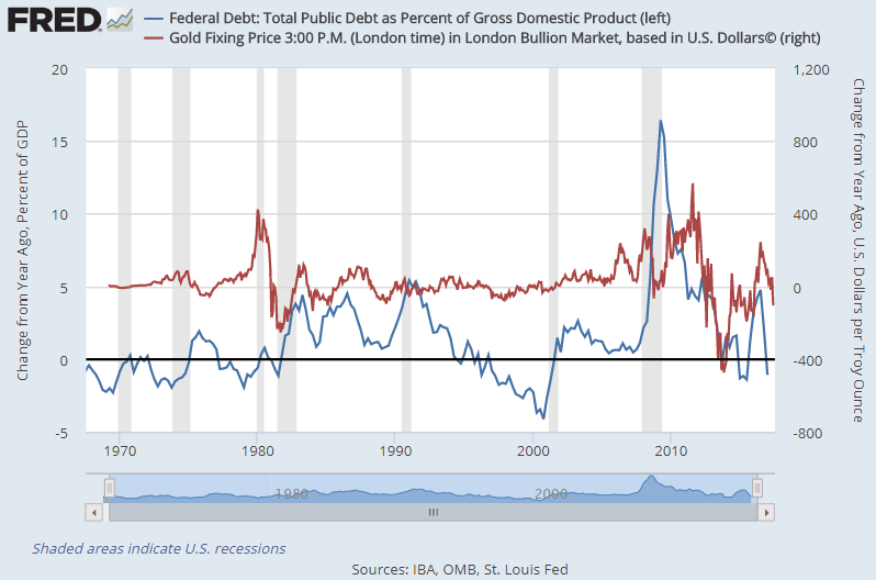 Chart of US federal debt-to-GDP ratio (left) vs. gold priced in Dollars (right), both year-over-year change. Source: St.Louis Fed