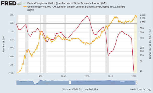 Chart of US federal deficit as % of GDP vs. gold price (log scale, right). Source: St.Louis Fed