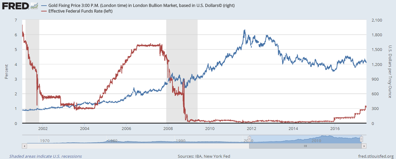 Chart of US Fed Funds rate vs. Dollar gold price per ounce