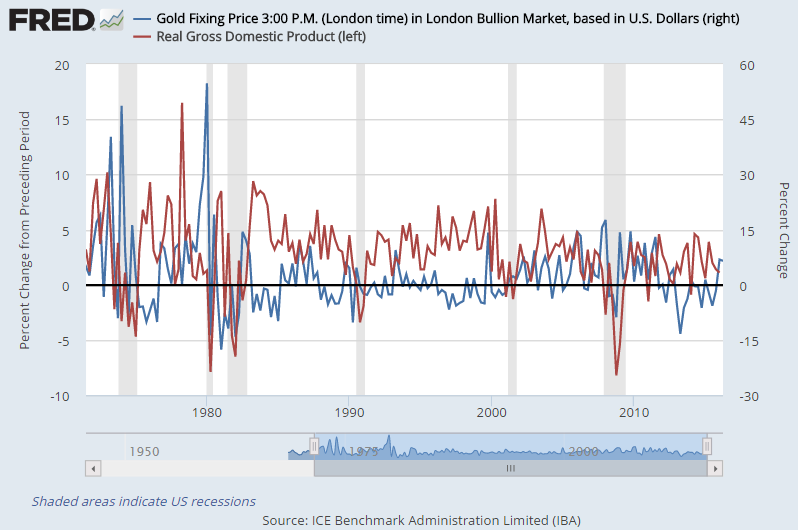 Chart of US GDP growth with percentage change in Dollar gold price, quarterly since July 1971
