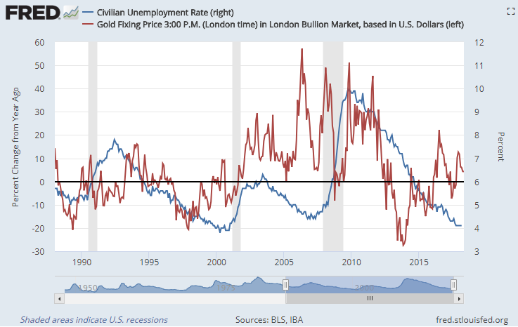 Chart of gold priced in Dollars (year-on-year percentage gain) vs. US jobless rate. Source: St.Louis Fed
